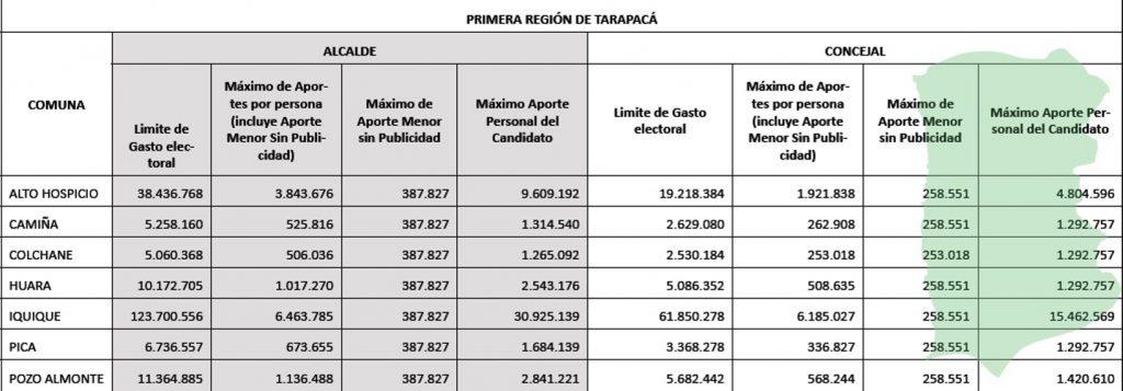 Limite Gasto Electoral Tarapacá